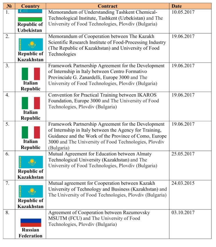 2017 Договори с университети